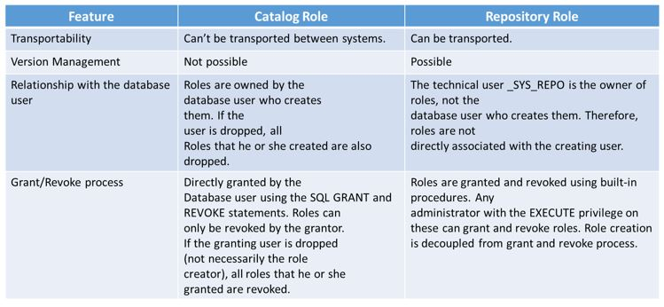 Catalog and Repository Roles
